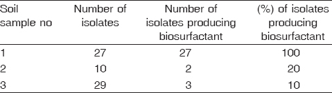 Table 2: Screening results of bacterial strains isolated from different soil samples