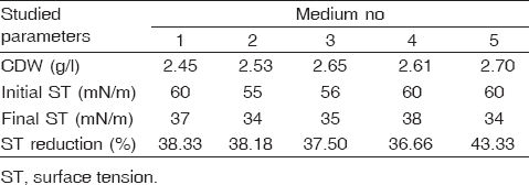 Table 4: Effect of different constitutive fermentation media on cell growth and surface tension reduction ability of the <i>Pseudomonas</i> spp. isolate, cultivated in 250 ml Erlenmeyer flasks