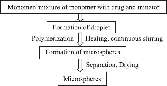 Suspension formulation method