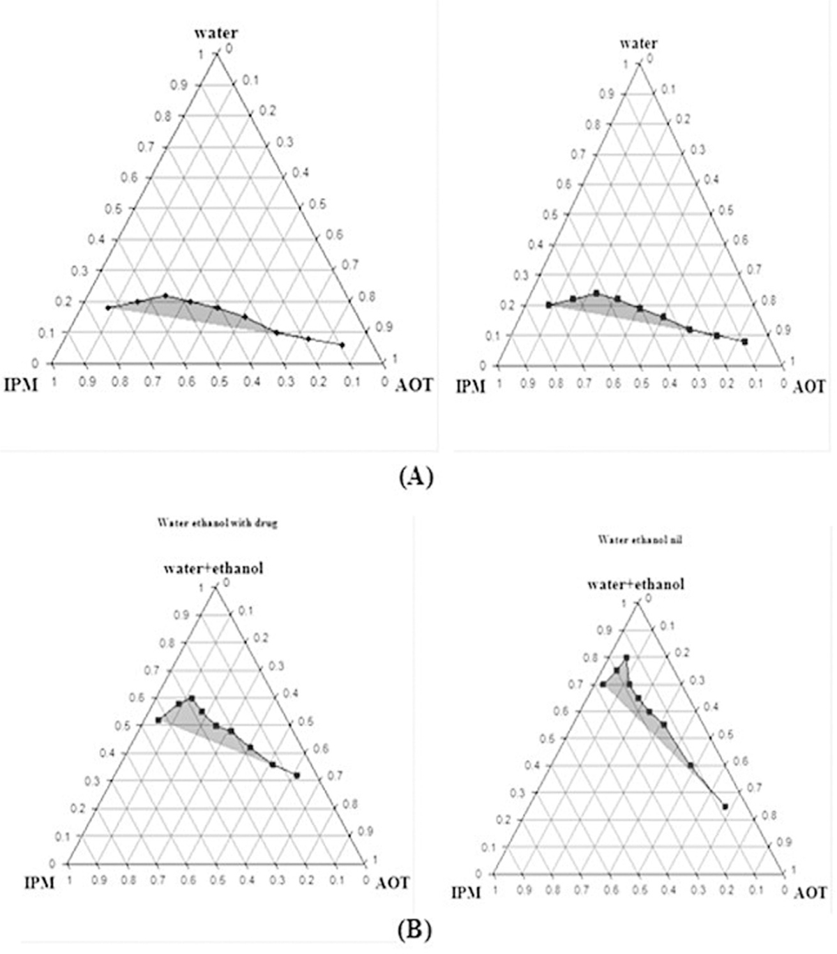 Preparation and characterization of oxcarbazepine microemulsion figure 4 a phase diagram of isopropyl myristate ipm aerosol ot aot and water with and without drug b phase diagram of ipm aot and ethanol pooptronica