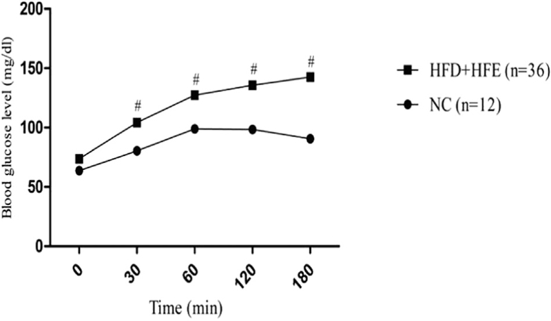 Figure 1 Oral glucose tolerance curves of normal rats and two weeks of HFE  and HFD fed rats #P < 0.001 compared with NC rats. (Two-way ANOVA followed  by ...
